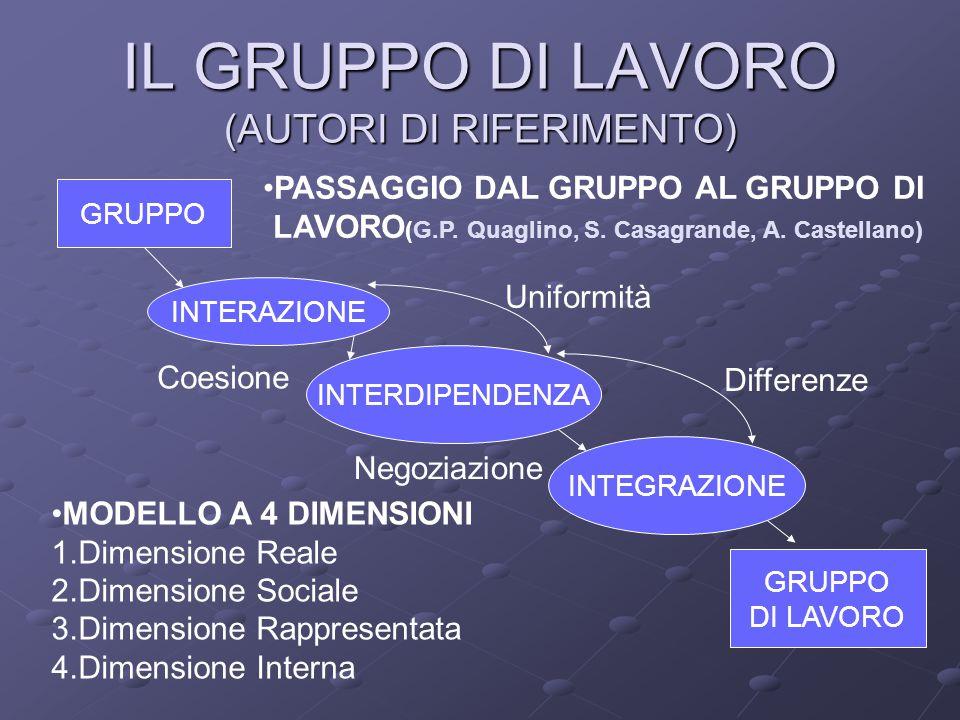 IL GRUPPO DI LAVORO (AUTORI DI RIFERIMENTO) GRUPPO INTERAZIONE INTERDIPENDENZA INTEGRAZIONE GRUPPO DI LAVORO Coesione Uniformità Differenze Negoziazione MODELLO A 4 DIMENSIONI 1.Dimensione Reale 2.Dimensione Sociale 3.Dimensione Rappresentata 4.Dimensione Interna PASSAGGIO DAL GRUPPO AL GRUPPO DI LAVORO (G.P.