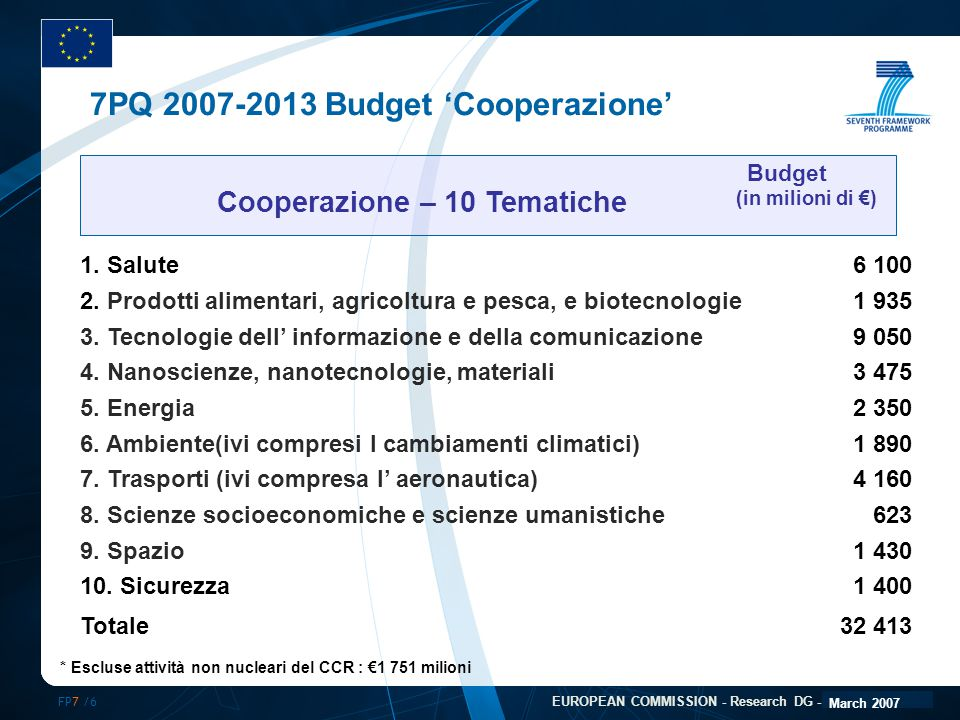 FP7 /6 EUROPEAN COMMISSION - Research DG - December 2006 7PQ 2007-2013 Budget 'Cooperazione' 1.