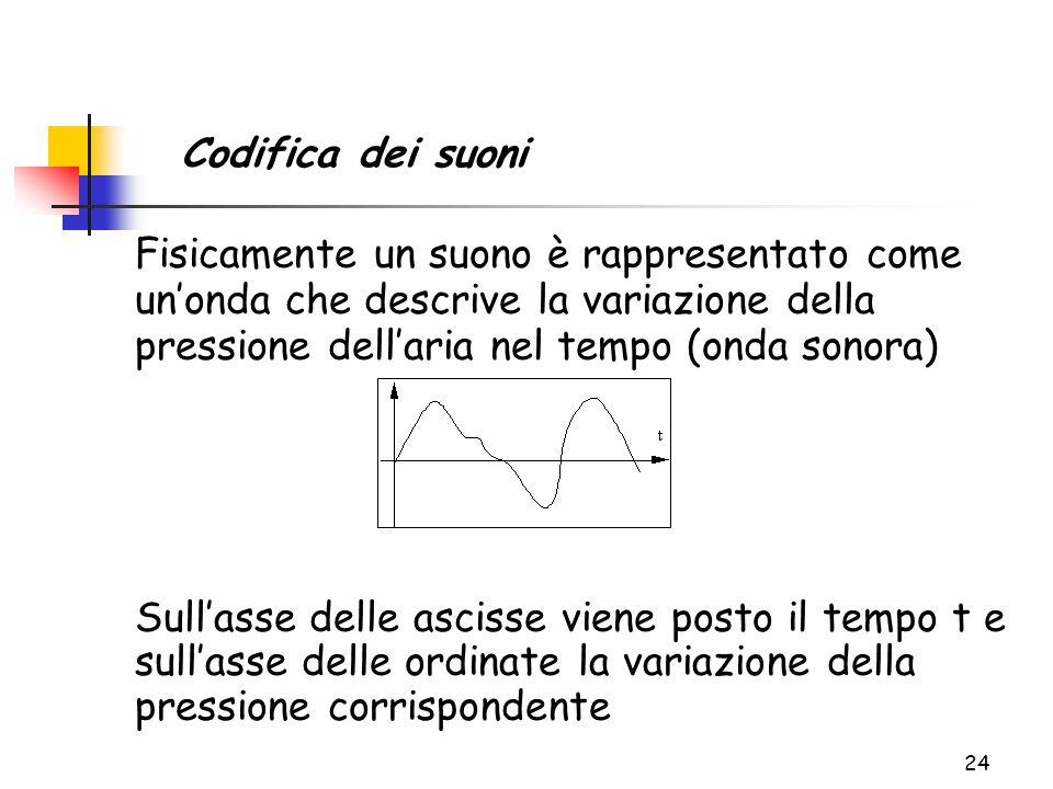 24 Codifica dei suoni Fisicamente un suono è rappresentato come un'onda che descrive la variazione della pressione dell'aria nel tempo (onda sonora) Sull'asse delle ascisse viene posto il tempo t e sull'asse delle ordinate la variazione della pressione corrispondente
