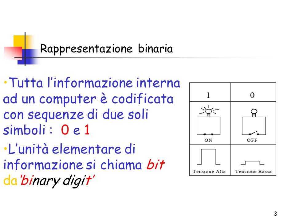 3 Rappresentazione binaria Tutta l'informazione interna ad un computer è codificata con sequenze di due soli simboli : 0 e 1 L'unità elementare di informazione si chiama bit da'binary digit'