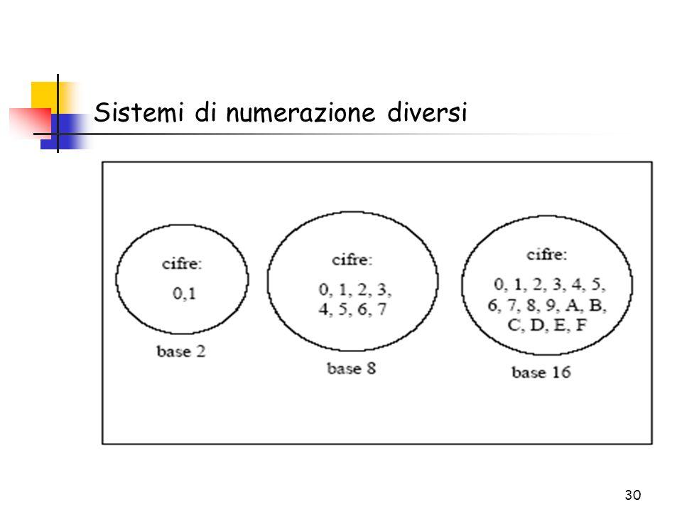 30 Sistemi di numerazione diversi