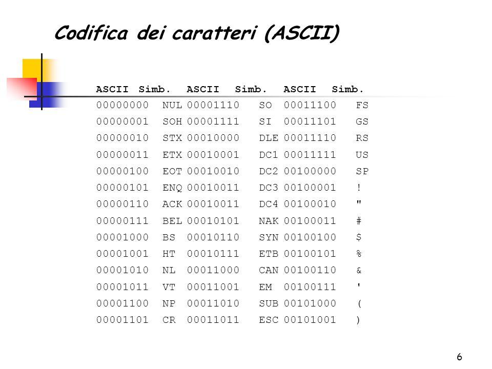 27 Il codice ASCII consente di codificare le cifre decimali da 0 a 9 fornendo in questo modo un metodo per la rappresentazione dei numeri Il numero 324 potrebbe essere rappresentato dalla sequenza di byte: 00110011 00110010 00110100 3 2 4 Questa rappresentazione non è efficiente e, soprattutto, non è adatta per eseguire le operazioni aritmetiche sui numeri Codifica dei numeri