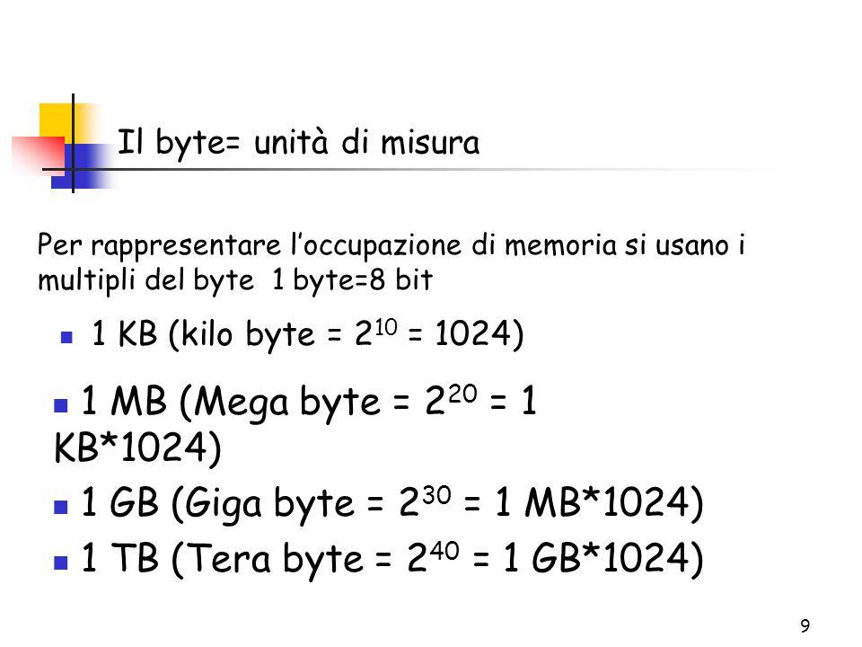 9 Il byte= unità di misura 1 KB (kilo byte = 2 10 = 1024) 1 MB (Mega byte = 2 20 = 1 KB*1024) 1 GB (Giga byte = 2 30 = 1 MB*1024) 1 TB (Tera byte = 2