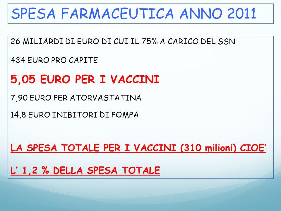 SPESA FARMACEUTICA ANNO 2011 26 MILIARDI DI EURO DI CUI IL 75% A CARICO DEL SSN 434 EURO PRO CAPITE 5,05 EURO PER I VACCINI 7,90 EURO PER ATORVASTATIN