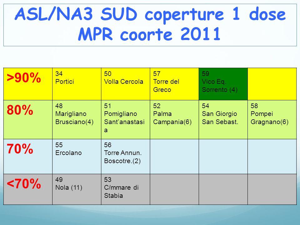 ASL/NA3 SUD coperture 1 dose MPR coorte 2011 >90% 34 Portici 50 Volla Cercola 57 Torre del Greco 59 Vico Eq. Sorrento (4) 80% 48 Marigliano Brusciano(
