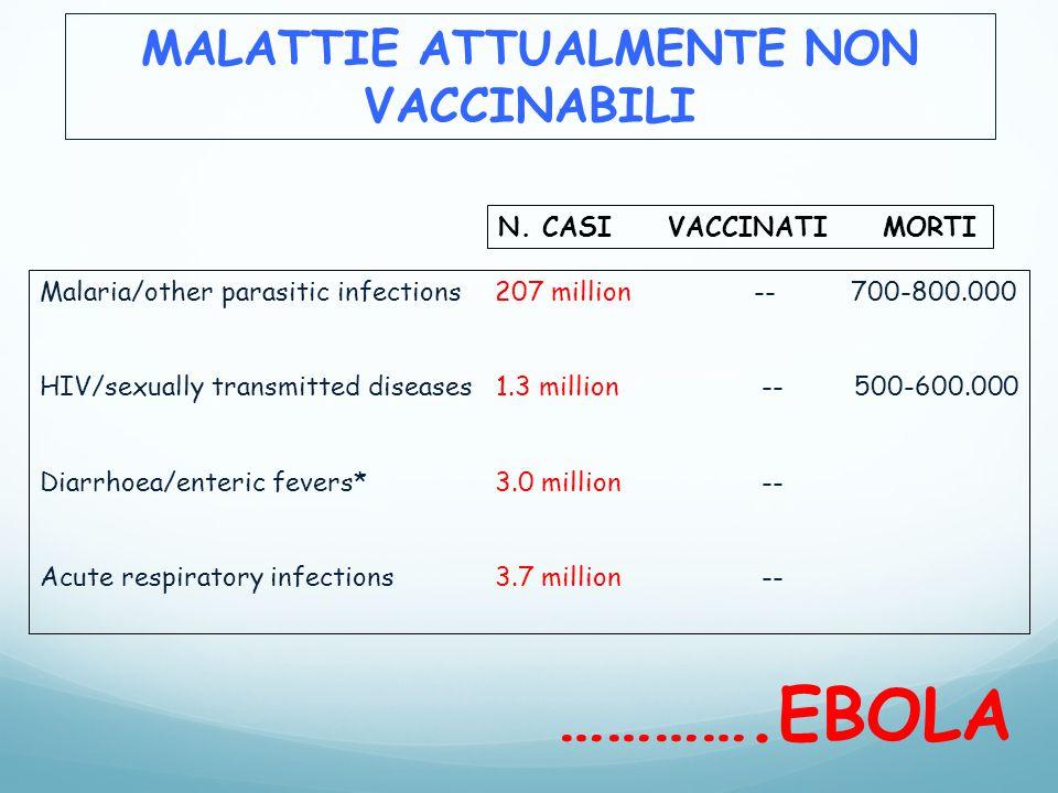 MALATTIE ATTUALMENTE NON VACCINABILI Malaria/other parasitic infections 207 million -- 700-800.000 HIV/sexually transmitted diseases 1.3 million -- 50