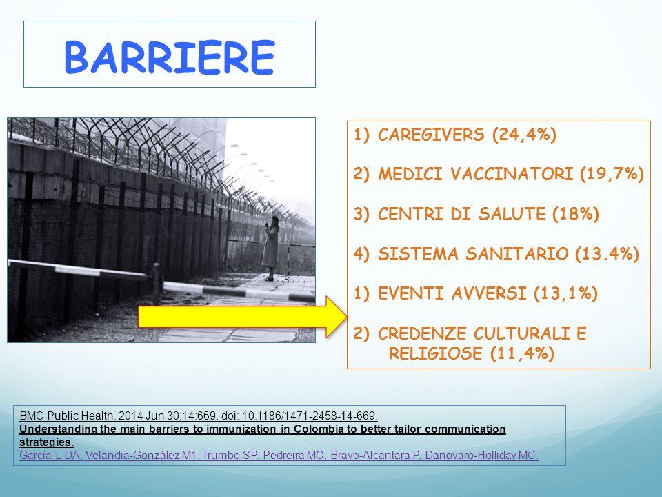 BARRIERE 1)CAREGIVERS (24,4%) 2)MEDICI VACCINATORI (19,7%) 3)CENTRI DI SALUTE (18%) 4)SISTEMA SANITARIO (13.4%) 1)EVENTI AVVERSI (13,1%) 2)CREDENZE CU