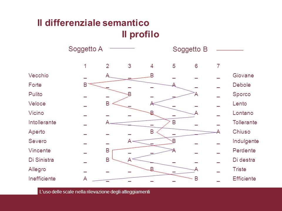 L'uso delle scale nella rilevazione degli atteggiamenti Il differenziale semantico Il profilo 1234567 Vecchio_A_B___Giovane ForteB___A__Debole Pulito_