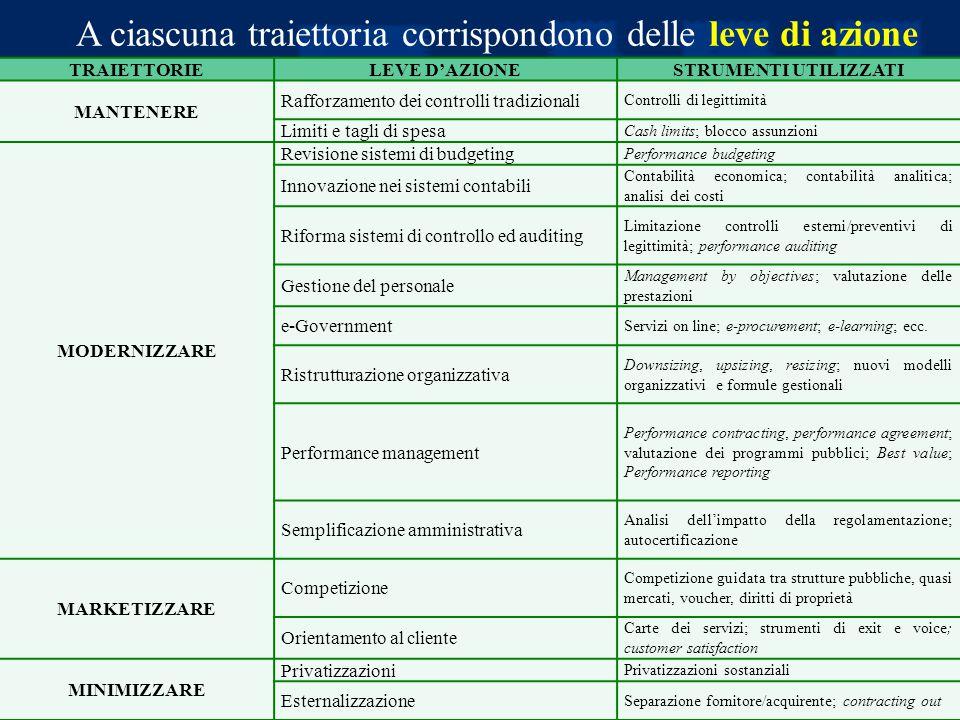 Prof. Luciano Hinna A ciascuna traiettoria corrispondono delle leve di azione TRAIETTORIELEVE D'AZIONESTRUMENTI UTILIZZATI MANTENERE Rafforzamento dei