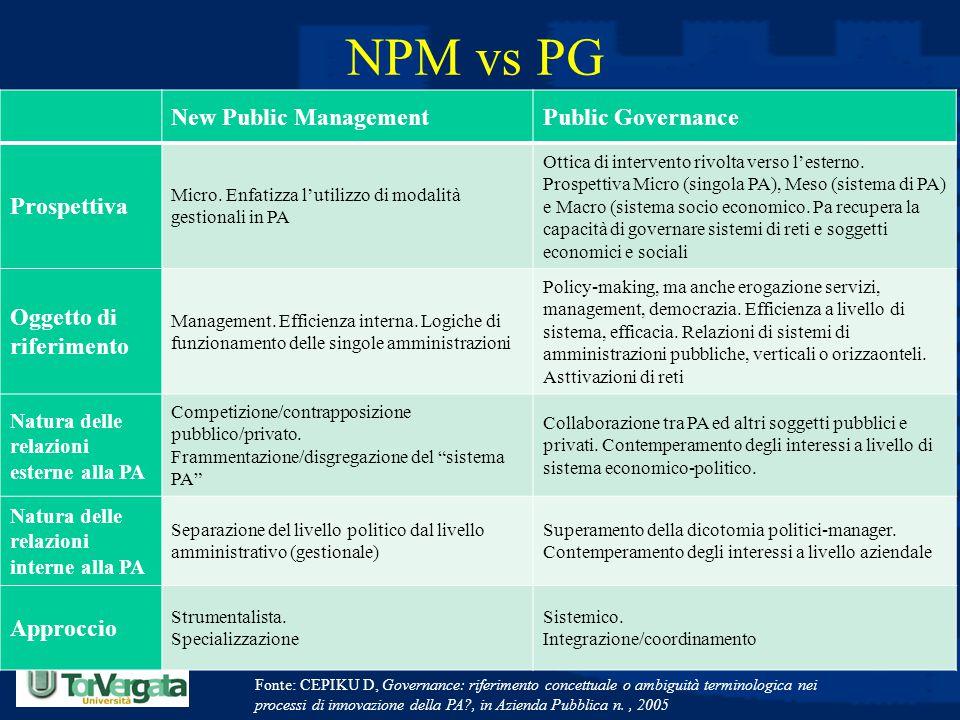 Prof. Luciano Hinna NPM vs PG New Public ManagementPublic Governance Prospettiva Micro. Enfatizza l'utilizzo di modalità gestionali in PA Ottica di in