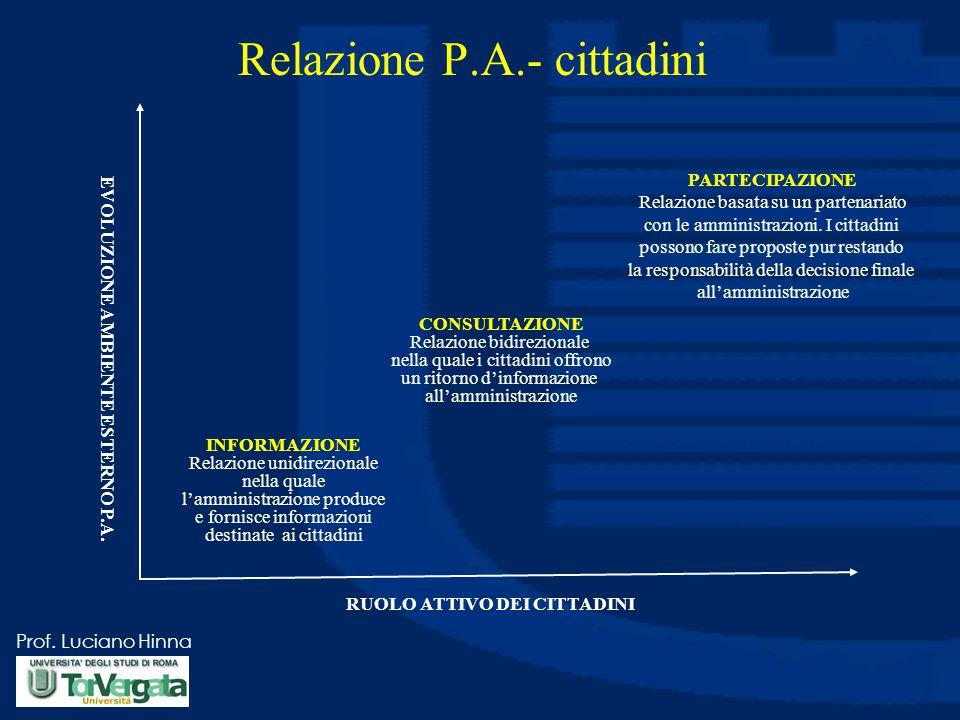Prof. Luciano Hinna Relazione P.A.- cittadini RUOLO ATTIVO DEI CITTADINI EVOLUZIONE AMBIENTE ESTERNO P.A. INFORMAZIONE Relazione unidirezionale nella