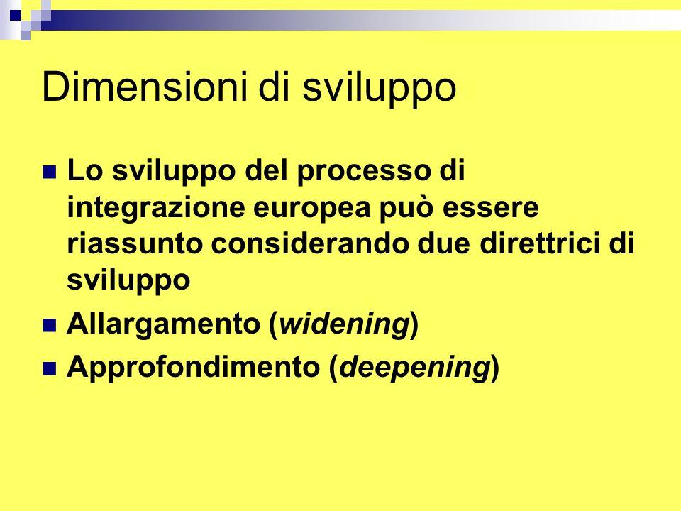 Dimensioni di sviluppo Lo sviluppo del processo di integrazione europea può essere riassunto considerando due direttrici di sviluppo Allargamento (widening) Approfondimento (deepening)