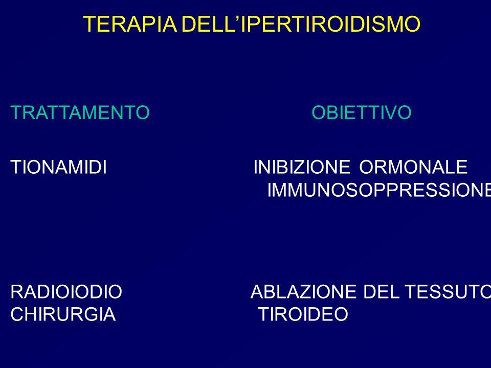 FOLLOW-UP Scintigrafia tiroidea dopo 4-6 mesi per evidenziare la ripresa funzionale del parenchima tiroideo extra-nodulare Scintigrafia tiroidea dopo 4-6 mesi per evidenziare la ripresa funzionale del parenchima tiroideo extra-nodulare Dall'eutiroidismo controllo successivo a distanza di 3 mesi e quindi ad intervalli superiori Dall'eutiroidismo controllo successivo a distanza di 3 mesi e quindi ad intervalli superiori Persistenza di ipertiroidismo trattamento tireostatico per circa 3-4 mesi Persistenza di ipertiroidismo trattamento tireostatico per circa 3-4 mesi Se dopo 6-12 mesi la malattia non si è ancora risolta, si rende opportuno somministrare una seconda dose terapeutica Se dopo 6-12 mesi la malattia non si è ancora risolta, si rende opportuno somministrare una seconda dose terapeutica