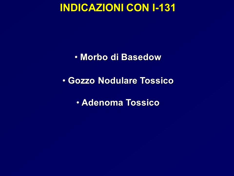 INDICAZIONI CON I-131 Morbo di Basedow Morbo di Basedow Gozzo Nodulare Tossico Gozzo Nodulare Tossico Adenoma Tossico Adenoma Tossico