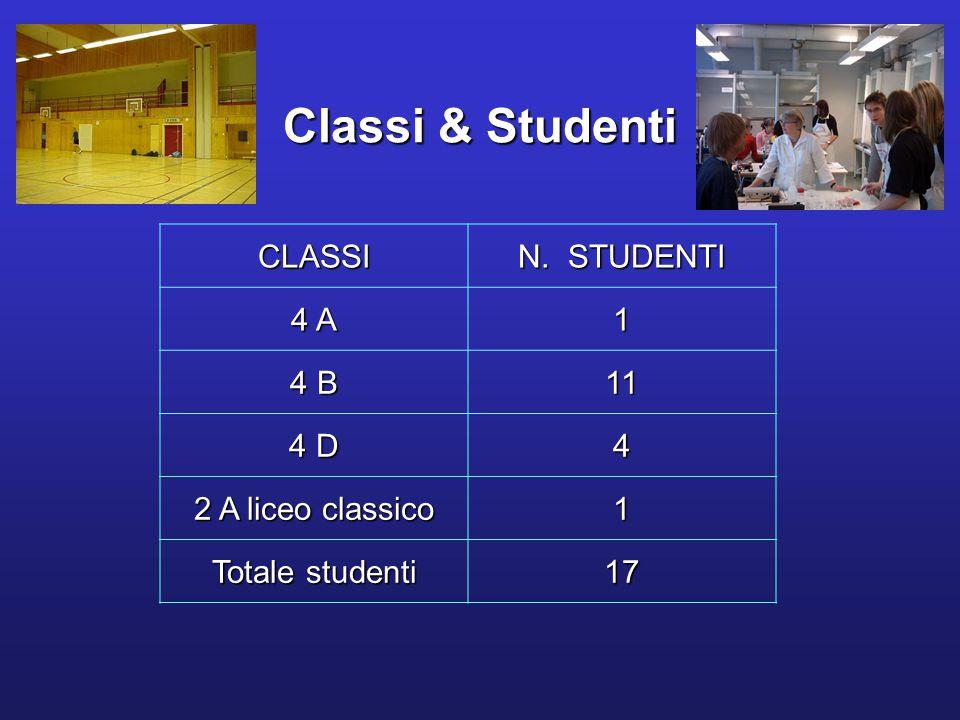 Classi & Studenti CLASSI N. STUDENTI 4 A 1 4 B 11 4 D 4 2 A liceo classico 1 Totale studenti 17