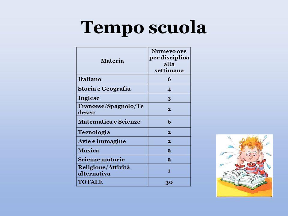Tempo scuola Materia Numero ore per disciplina alla settimana Italiano6 Storia e Geografia4 Inglese3 Francese/Spagnolo/Te desco 2 Matematica e Scienze