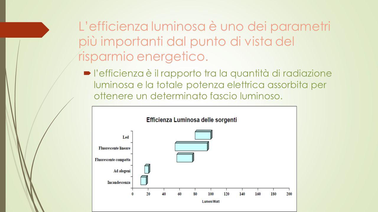 L'efficienza luminosa è uno dei parametri più importanti dal punto di vista del risparmio energetico.