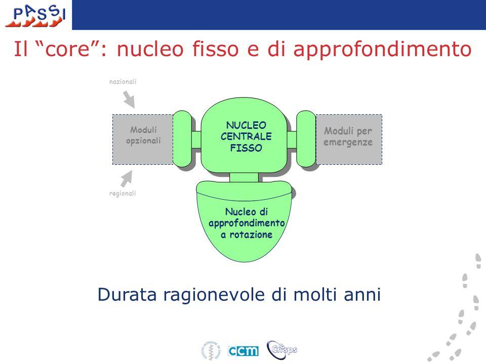 Il core : nucleo fisso e di approfondimento NUCLEO CENTRALE FISSO Moduli opzionali Moduli per emergenze Nucleo di approfondimento a rotazione nazionali regionali Durata ragionevole di molti anni