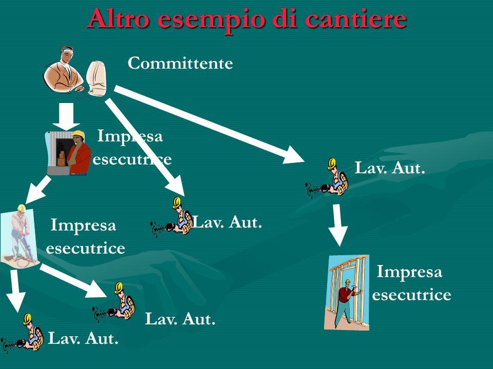 Altro esempio di cantiere Committente Impresa esecutrice Lav. Aut. Impresa esecutrice Lav. Aut. Impresa esecutrice