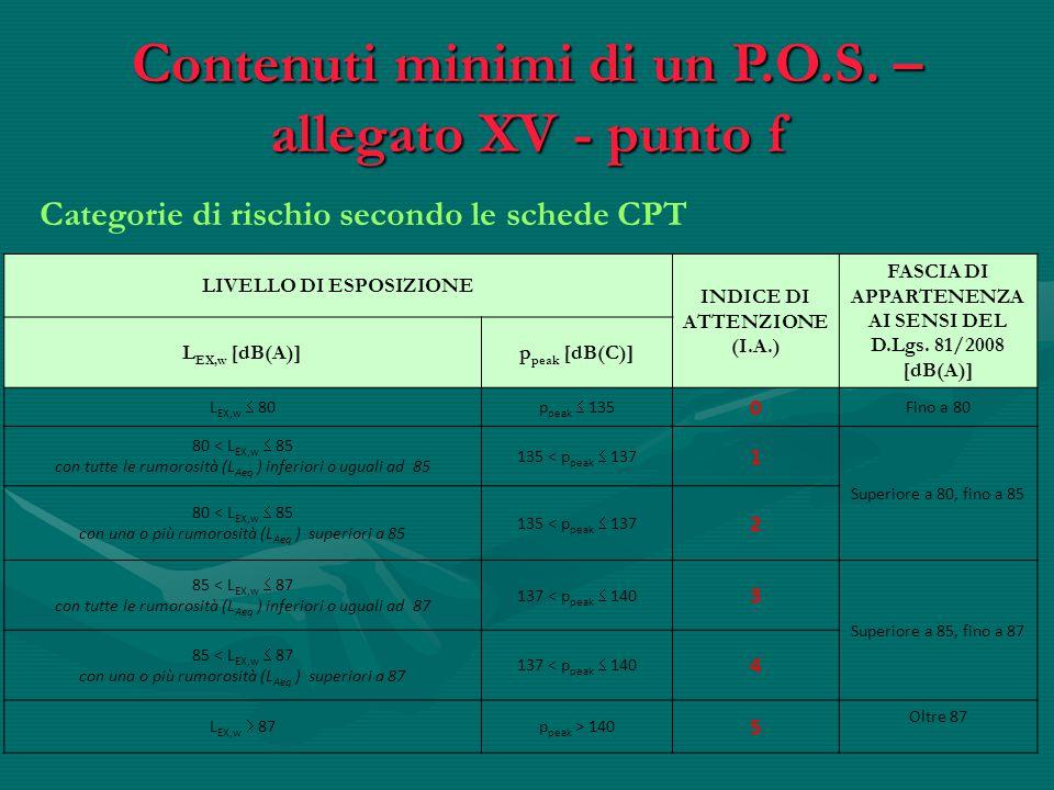 Categorie di rischio secondo le schede CPT Contenuti minimi di un P.O.S. – allegato XV - punto f LIVELLO DI ESPOSIZIONE INDICE DI ATTENZIONE (I.A.) FA
