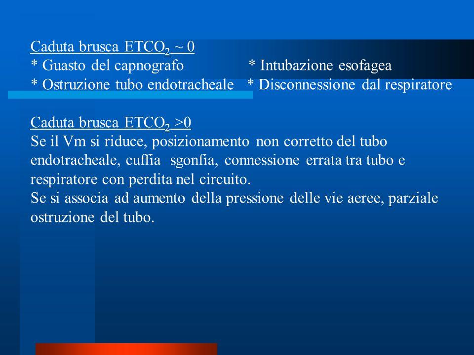 Caduta brusca ETCO 2 ~ 0 * Guasto del capnografo * Intubazione esofagea * Ostruzione tubo endotracheale * Disconnessione dal respiratore Caduta brusca