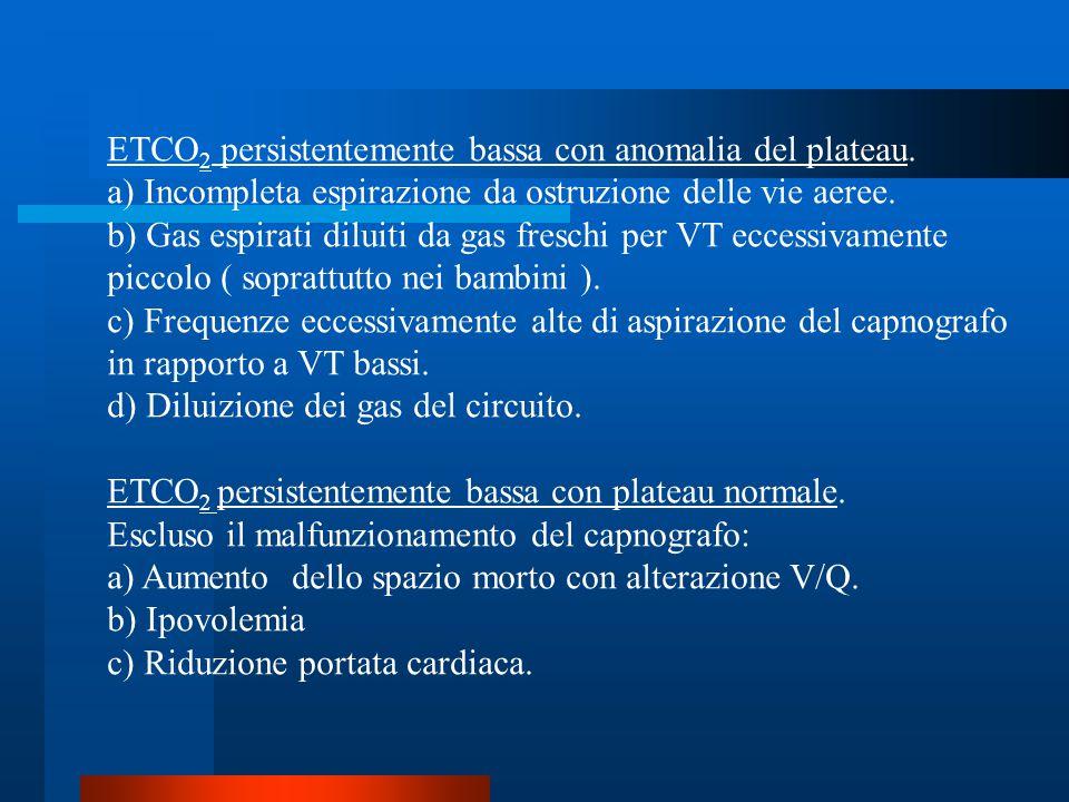 ETCO 2 persistentemente bassa con anomalia del plateau. a) Incompleta espirazione da ostruzione delle vie aeree. b) Gas espirati diluiti da gas fresch