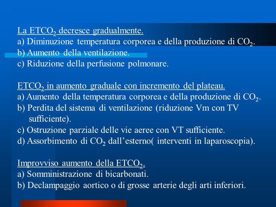La ETCO 2 decresce gradualmente. a) Diminuzione temperatura corporea e della produzione di CO 2. b) Aumento della ventilazione. c) Riduzione della per