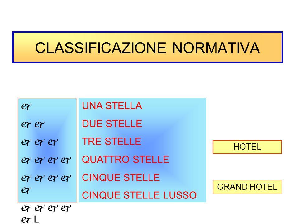 CLASSIFICAZIONE NORMATIVA                     L UNA STELLA DUE STELLE TRE STELLE QUATTRO STELLE CINQUE STELLE CINQUE STELLE LUSSO HOTEL GRAND HOTEL