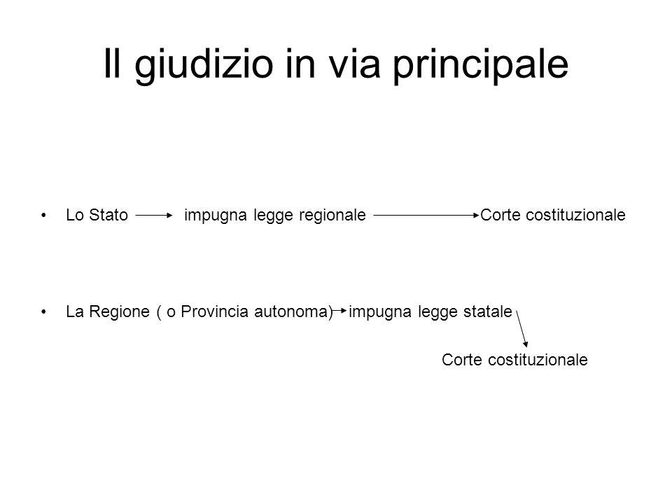 Il giudizio in via principale Lo Stato impugna legge regionale Corte costituzionale La Regione ( o Provincia autonoma) impugna legge statale Corte cos