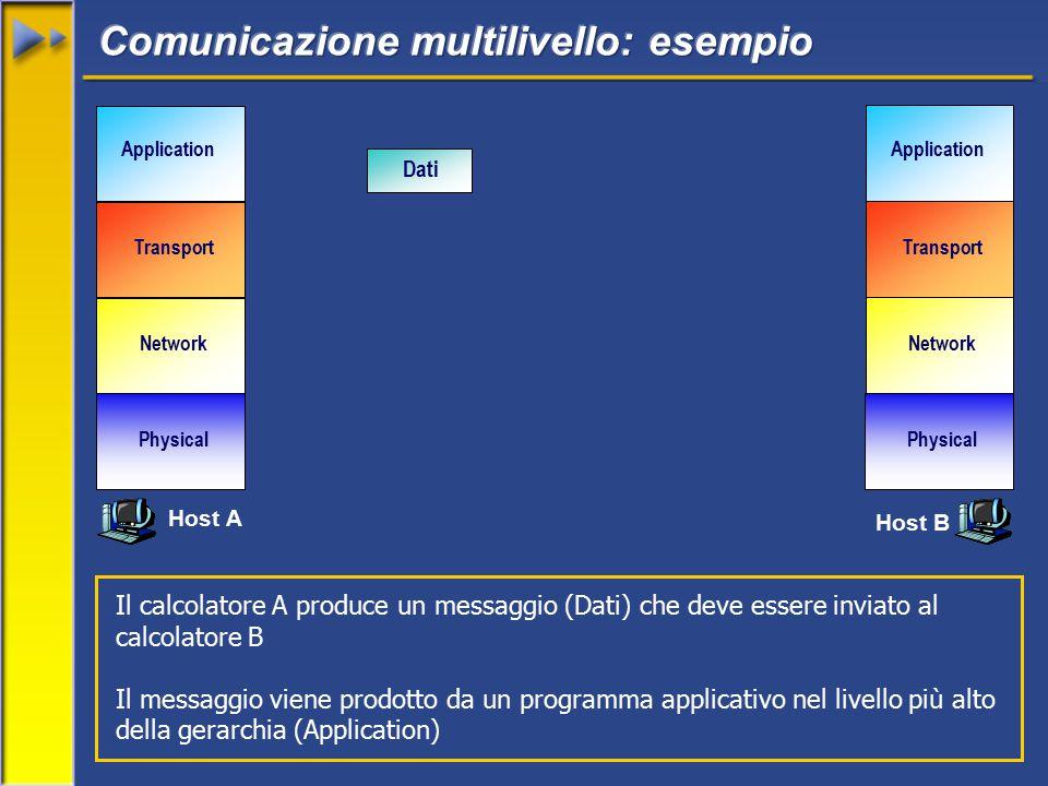 Network Transport Application Physical Network Transport Application Physical Dati Il calcolatore A produce un messaggio (Dati) che deve essere inviato al calcolatore B Il messaggio viene prodotto da un programma applicativo nel livello più alto della gerarchia (Application) Host A Host B