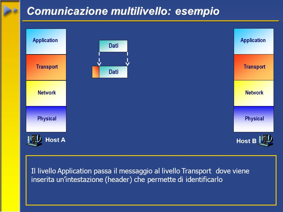 Network Transport Application Physical Network Transport Application Physical Dati Il livello Application passa il messaggio al livello Transport dove