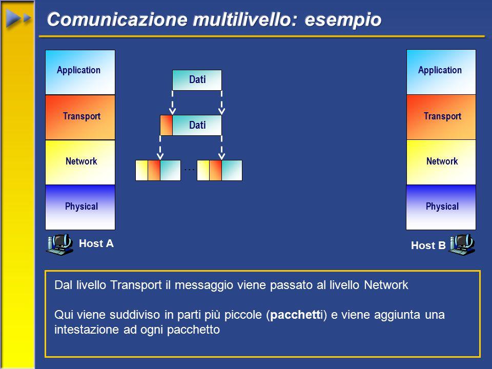 Network Transport Application Physical Network Transport Application Physical Dati Dal livello Transport il messaggio viene passato al livello Network Qui viene suddiviso in parti più piccole (pacchetti) e viene aggiunta una intestazione ad ogni pacchetto … Host A Host B