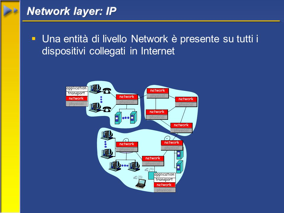  Una entità di livello Network è presente su tutti i dispositivi collegati in Internet application transport network physical application transport network physical network physical network physical network physical network physical network physical network physical network physical network physical