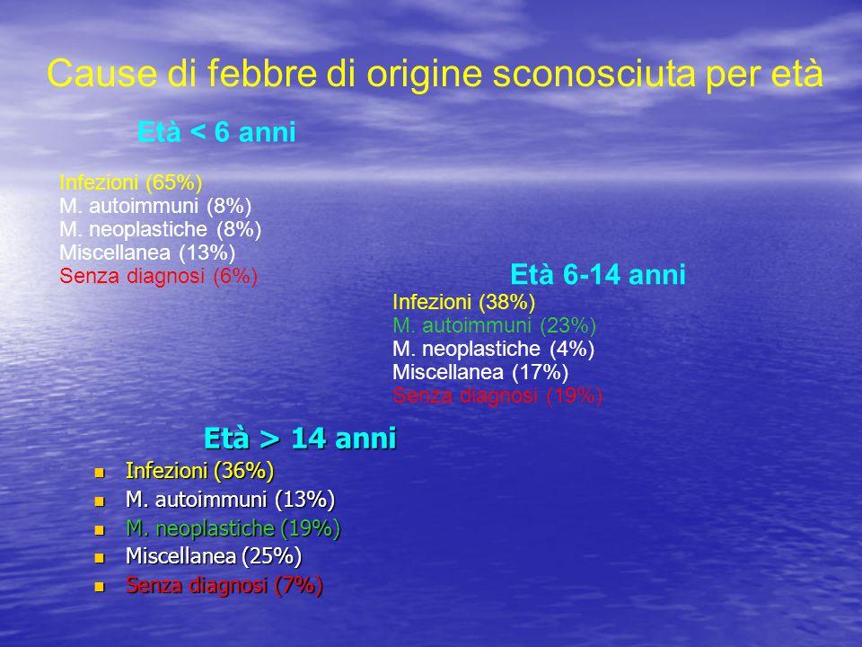 Cause di febbre di origine sconosciuta per età Età < 6 anni Infezioni (65%) M. autoimmuni (8%) M. neoplastiche (8%) Miscellanea (13%) Senza diagnosi (