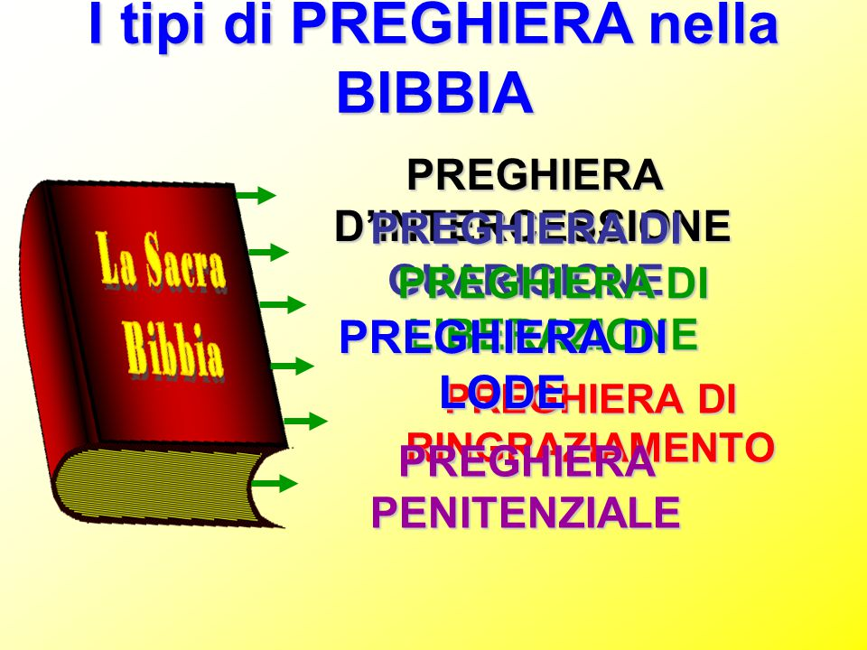I tipi di PREGHIERA nella BIBBIA PREGHIERA D'INTERCESSIONE PREGHIERA DI GUARIGIONE PREGHIERA DI LIBERAZIONE PREGHIERA DI RINGRAZIAMENTO PREGHIERA DI L