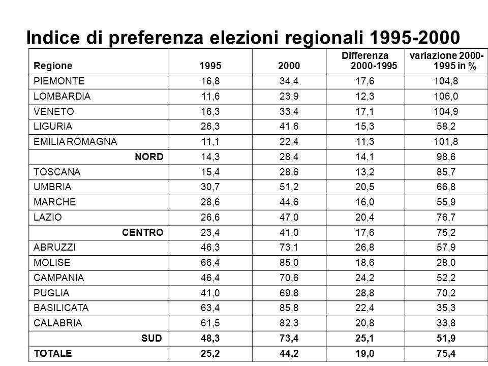 Indice di preferenza elezioni regionali 1995-2000 Regione19952000 Differenza 2000-1995 variazione 2000- 1995 in % PIEMONTE16,834,417,6104,8 LOMBARDIA11,623,912,3106,0 VENETO16,333,417,1104,9 LIGURIA26,341,615,358,2 EMILIA ROMAGNA11,122,411,3101,8 NORD14,328,414,198,6 TOSCANA15,428,613,285,7 UMBRIA30,751,220,566,8 MARCHE28,644,616,055,9 LAZIO26,647,020,476,7 CENTRO23,441,017,675,2 ABRUZZI46,373,126,857,9 MOLISE66,485,018,628,0 CAMPANIA46,470,624,252,2 PUGLIA41,069,828,870,2 BASILICATA63,485,822,435,3 CALABRIA61,582,320,833,8 SUD48,373,425,151,9 TOTALE25,244,219,075,4