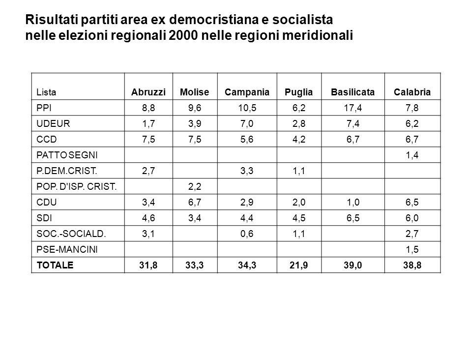 Risultati partiti area ex democristiana e socialista nelle elezioni regionali 2000 nelle regioni meridionali ListaAbruzziMoliseCampaniaPugliaBasilicataCalabria PPI8,89,610,56,217,47,8 UDEUR1,73,97,02,87,46,2 CCD7,5 5,64,26,7 PATTO SEGNI1,4 P.DEM.CRIST.2,73,31,1 POP.