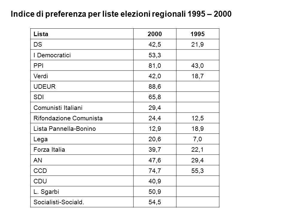Indice di preferenza per liste elezioni regionali 1995 – 2000 Lista20001995 DS42,521,9 I Democratici53,3 PPI81,043,0 Verdi42,018,7 UDEUR88,6 SDI65,8 Comunisti Italiani29,4 Rifondazione Comunista24,412,5 Lista Pannella-Bonino12,918,9 Lega20,67,0 Forza Italia39,722,1 AN47,629,4 CCD74,755,3 CDU40,9 L.