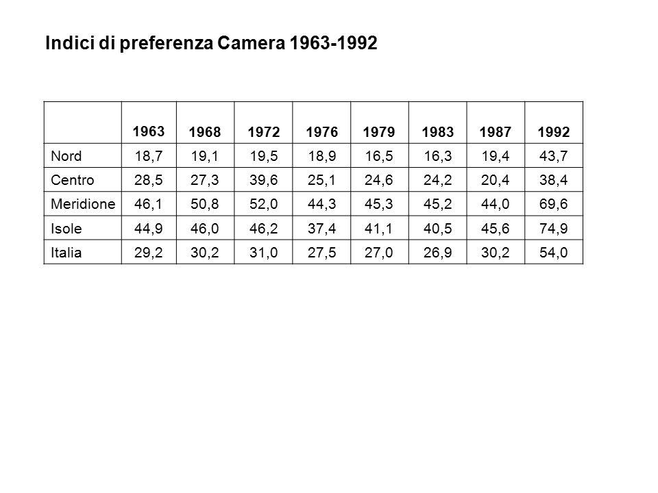 Indici di preferenza Camera 1963-1992 19631968197219761979198319871992 Nord18,719,119,518,916,516,319,443,7 Centro28,527,339,625,124,624,220,438,4 Meridione46,150,852,044,345,345,244,069,6 Isole44,946,046,237,441,140,545,674,9 Italia29,230,231,027,527,026,930,254,0