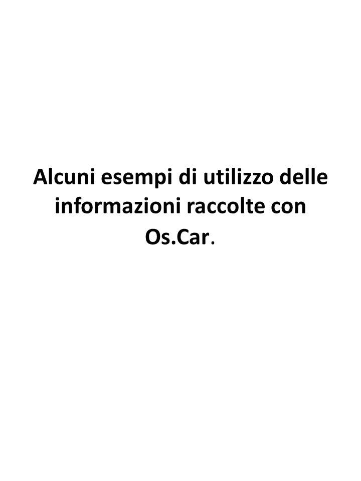 Alcuni esempi di utilizzo delle informazioni raccolte con Os.Car.