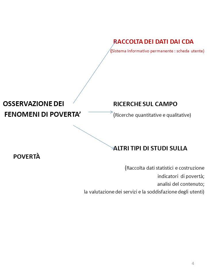 RACCOLTA DEI DATI DAI CDA (Sistema Informativo permanente : scheda utente) OSSERVAZIONE DEI RICERCHE SUL CAMPO FENOMENI DI POVERTA' ( Ricerche quantitative e qualitative) ALTRI TIPI DI STUDI SULLA POVERTÀ ( Raccolta dati statistici e costruzione indicatori di povertà; analisi del contenuto; la valutazione dei servizi e la soddisfazione degli utenti) 4