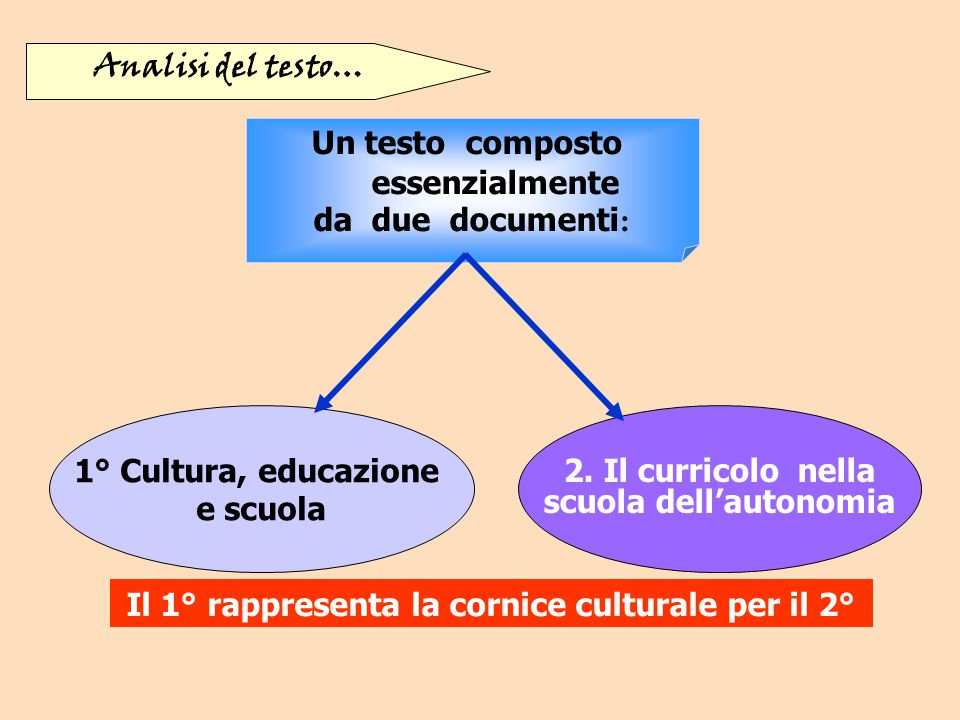 Un testo composto essenzialmente da due documenti : 1° Cultura, educazione e scuola 2. Il curricolo nella scuola dell'autonomia Analisi del testo… Il