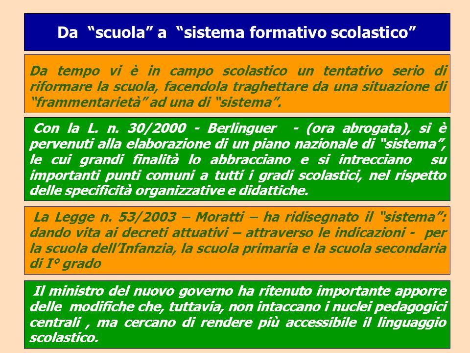 """Da """"scuola"""" a """"sistema formativo scolastico"""" La Legge n. 53/2003 – Moratti – ha ridisegnato il """"sistema"""": dando vita ai decreti attuativi – attraverso"""