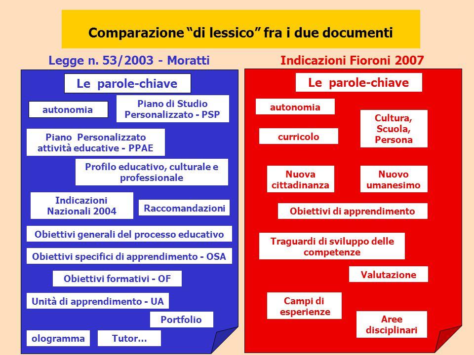 Legge n. 53/2003 - Moratti Le parole-chiave autonomia Piano di Studio Personalizzato - PSP Profilo educativo, culturale e professionale Raccomandazion