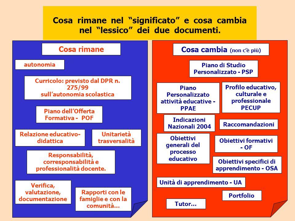 Cosa rimane Cosa cambia (non c'è più) Curricolo: previsto dal DPR n. 275/99 sull'autonomia scolastica Piano dell'Offerta Formativa - POF Relazione edu