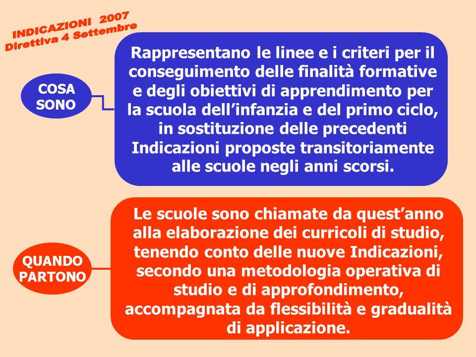COSA SONO QUANDO PARTONO Rappresentano le linee e i criteri per il conseguimento delle finalità formative e degli obiettivi di apprendimento per la sc