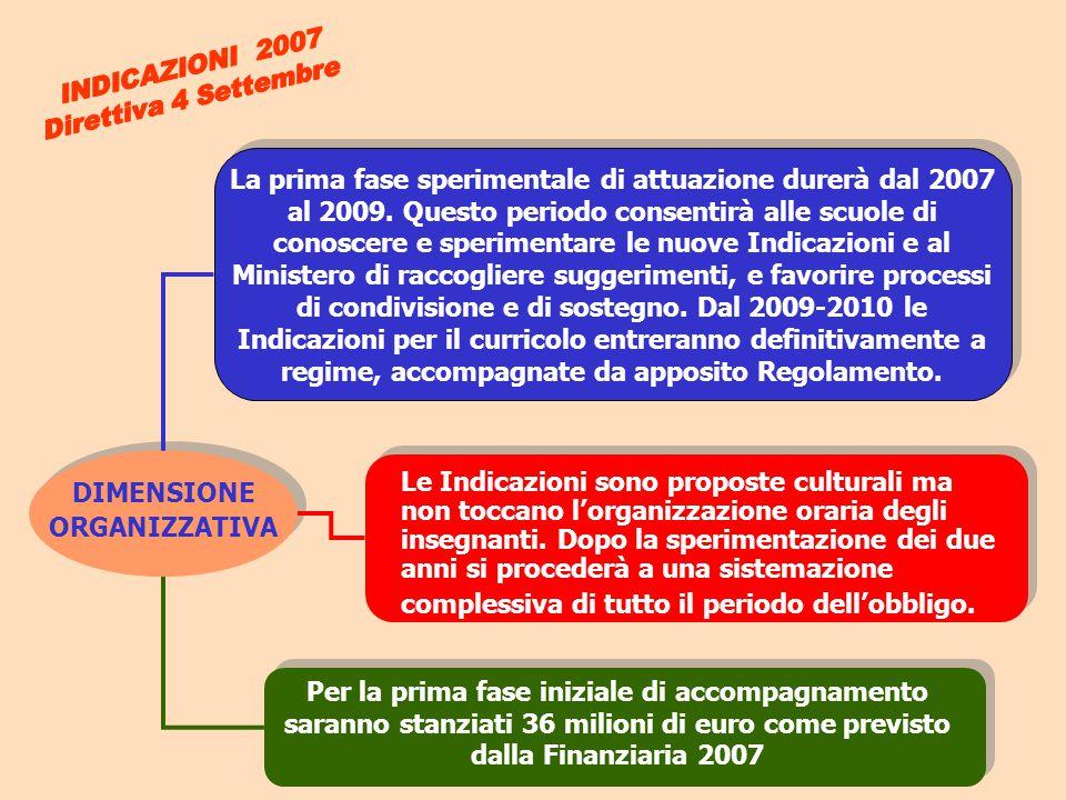 DIMENSIONE ORGANIZZATIVA Le Indicazioni sono proposte culturali ma non toccano l'organizzazione oraria degli insegnanti. Dopo la sperimentazione dei d