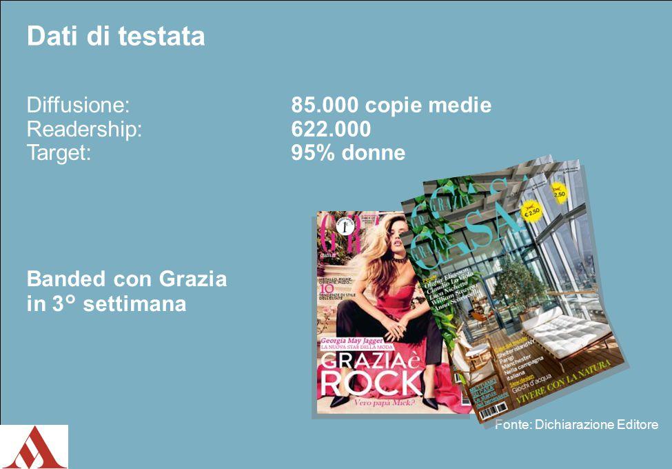 Dati di testata Diffusione:85.000 copie medie Readership:622.000 Target:95% donne Fonte: Dichiarazione Editore Banded con Grazia in 3° settimana