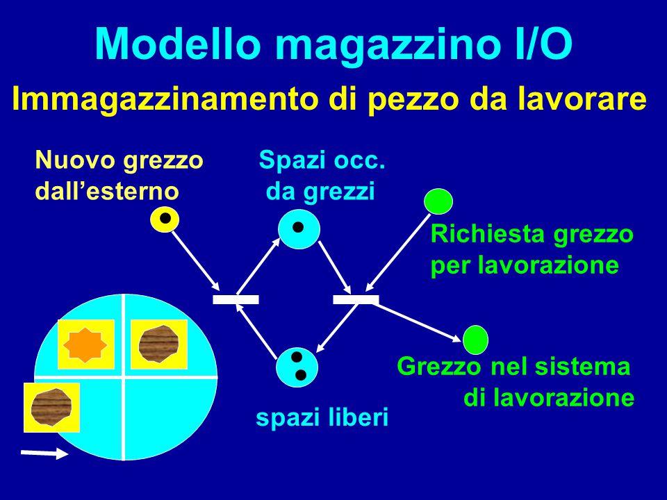 Modello magazzino I/O Immagazzinamento di pezzo da lavorare spazi liberi Spazi occ. da grezzi Grezzo nel sistema di lavorazione Richiesta grezzo per l