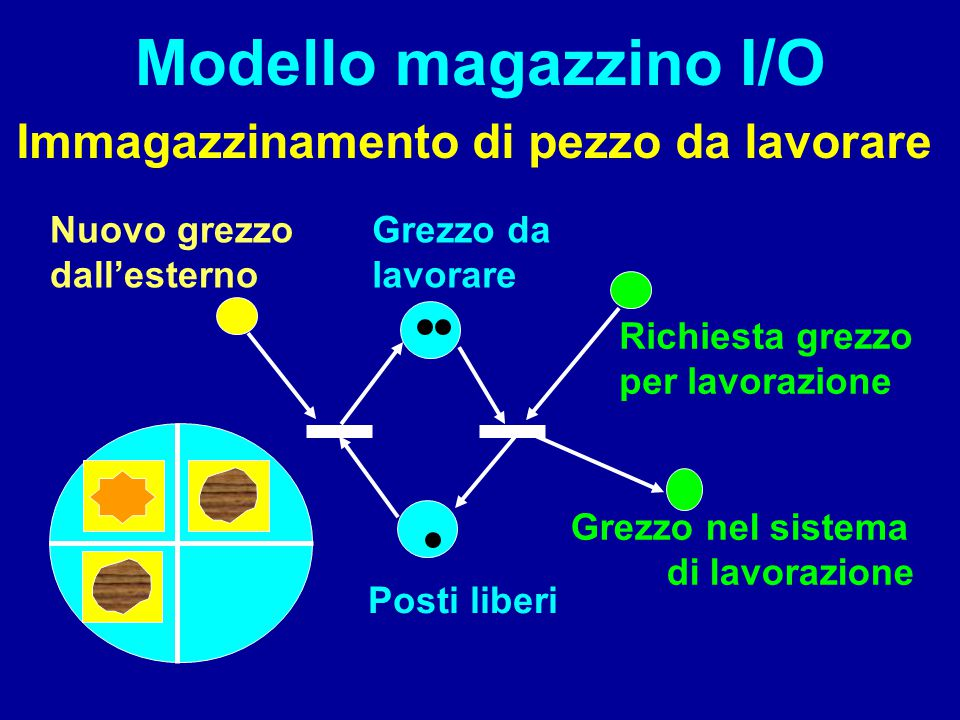 Modello magazzino I/O Immagazzinamento di pezzo da lavorare Posti liberi Grezzo da lavorare Grezzo nel sistema di lavorazione Richiesta grezzo per lav